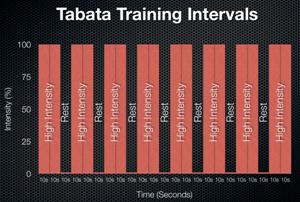 タバタ式トレーニング
